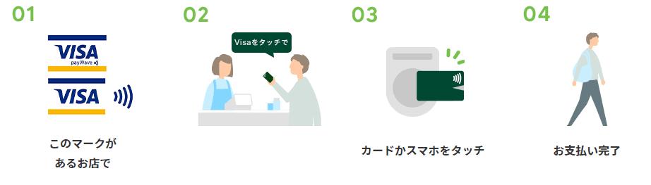 Visaのタッチ決済利用方法
